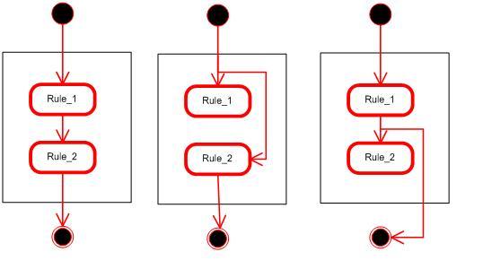 rule evaluation