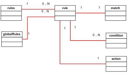 rule element relationship