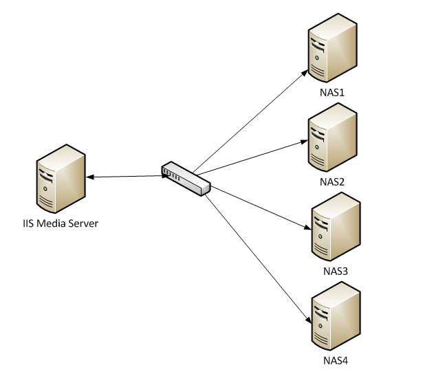 sam zhang    s blog   performance tuning for on demand smooth streaming    media services   specifically for nas  network attached storage  scenarios where media content is accessed through unc paths  the diagram below shows