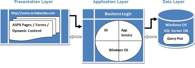 Siva 39 s iis blog iis memory management part 3 for Architecture 3 tiers php
