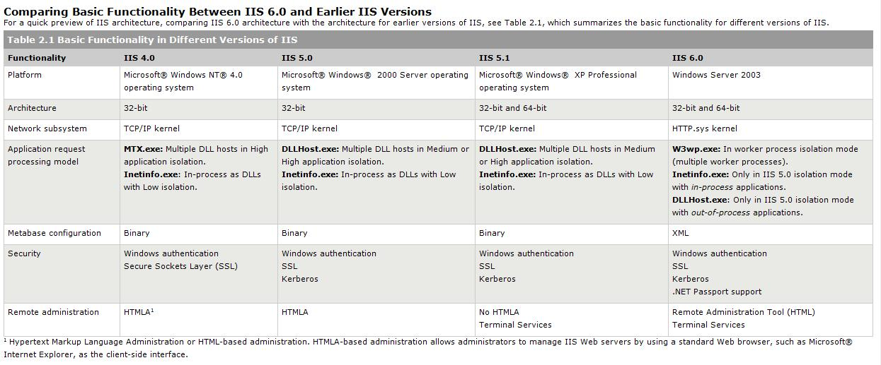 Comparison Chart On Various Iis Versions