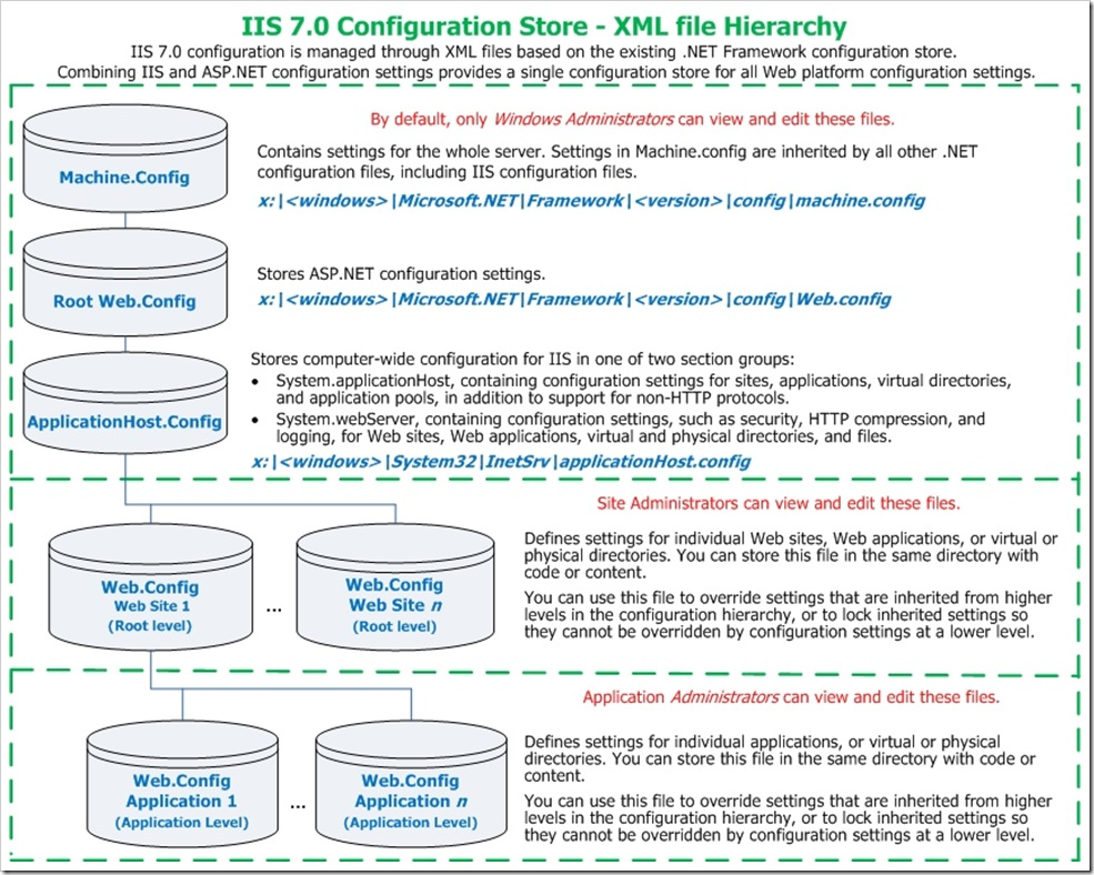 IIS 7.0 Configuration Store Hierarchy