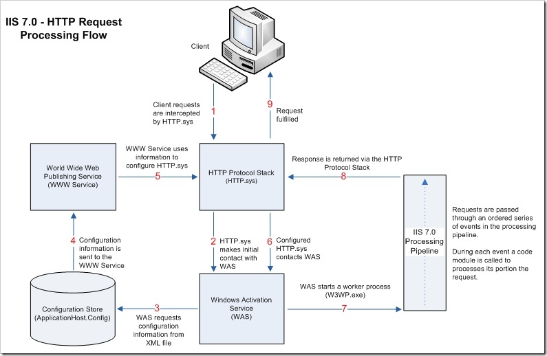 Request Flow Diagram Product Wiring Diagrams