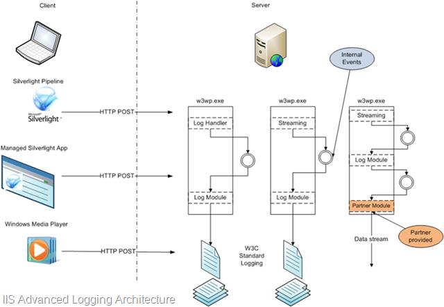 Vishal Sood - Advanced Logging – How does Real-time logging work?